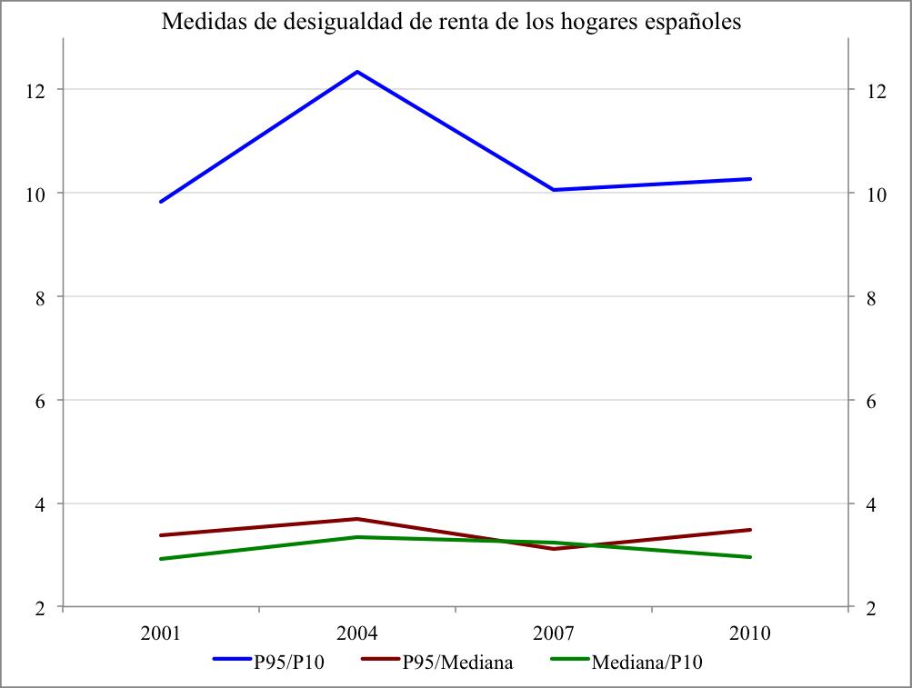 desigualdad01-10