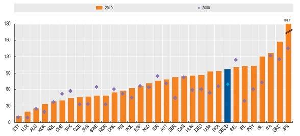 ¿Como se reduce la deuda pública cuando supera el 100% del PIB?