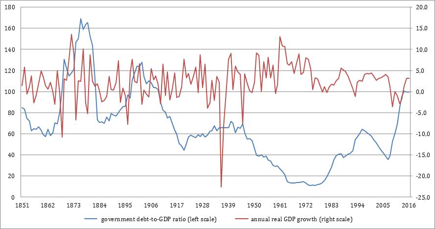 Deuda pública y crecimiento económico en España
