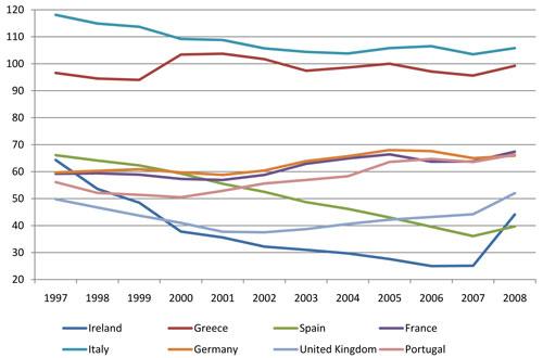 Apuntes sobre la situación fiscal en España