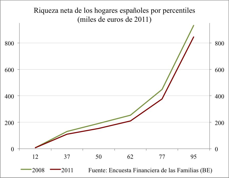 distribución riqueza