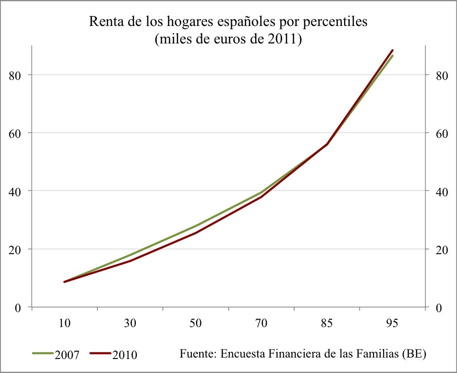 Renta y riqueza de las familias durante la crisis: ¿el declive de la clase media?