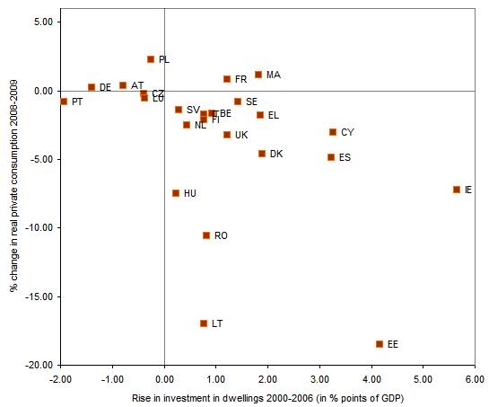 Figura 5. El crecimiento de la inversión en vivienda y la recesión