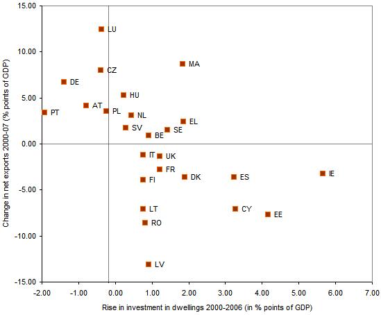 Figura 7. Inversión en vivienda y exportaciones netas