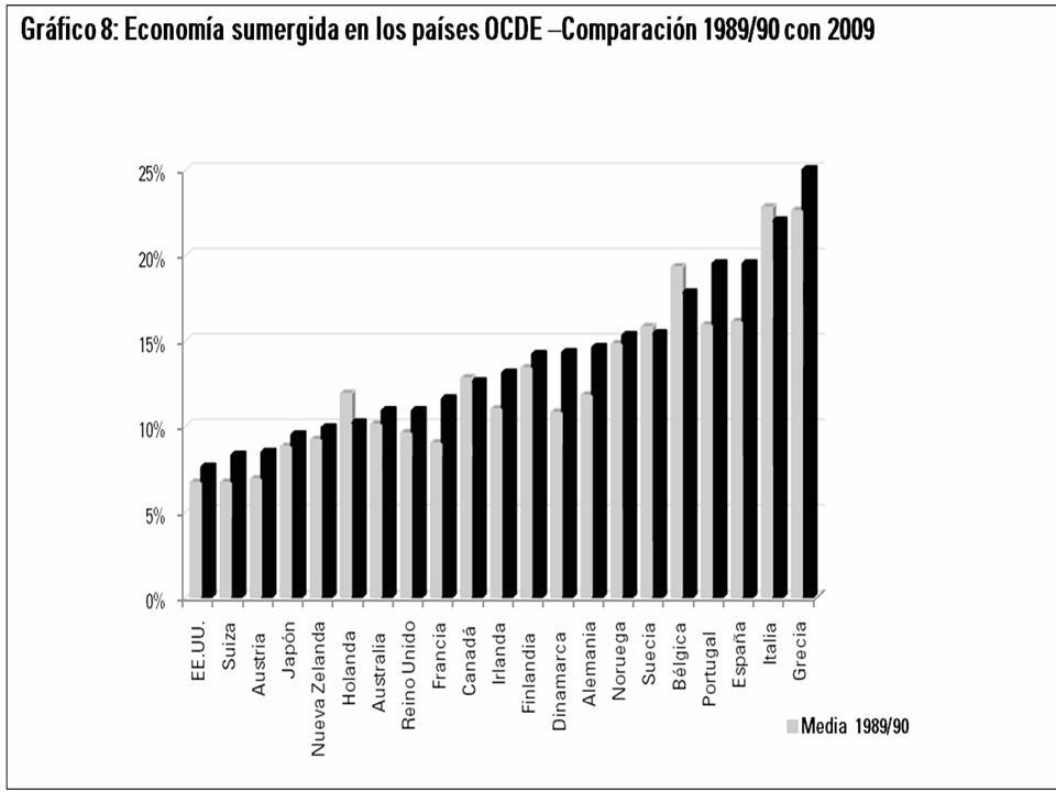La economía sumergida: crimen y ¿castigo?