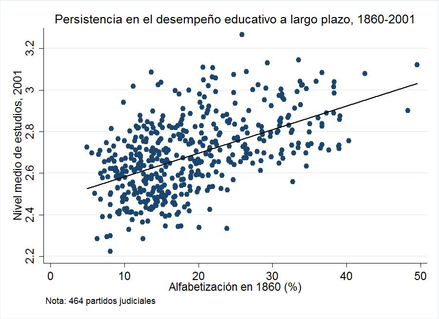 Fuente: Censo de Población (1860) e INE (2001)