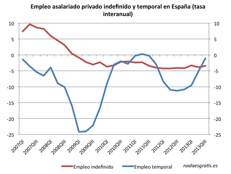 empleo-tasas-temp