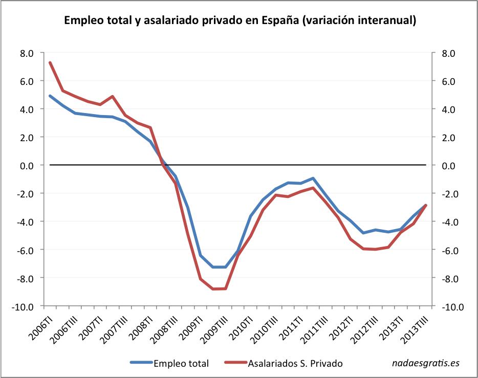 empleo-tasas