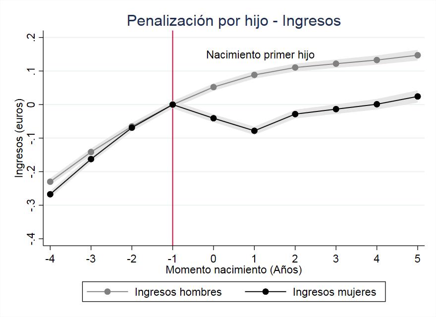 La brecha salarial en España se amplía tras la maternidad (y ahí se queda)