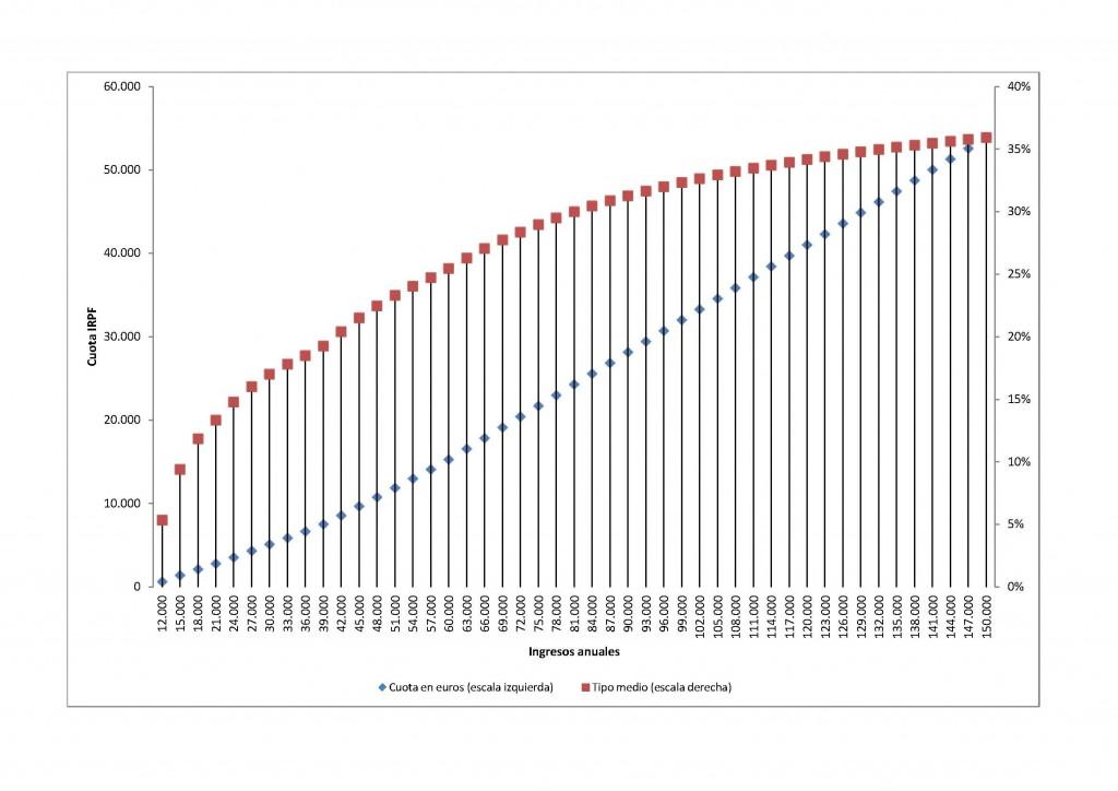 De qué (no) hablamos cuando hablamos de progresividad fiscal (I)