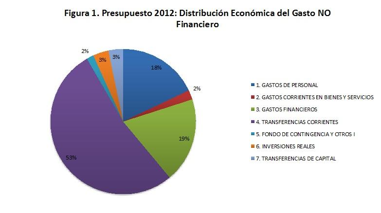Austeridad: ¿Cuánto se reduce el Gasto NO Financiero en los Presupuestos Generales del Estado 2012?