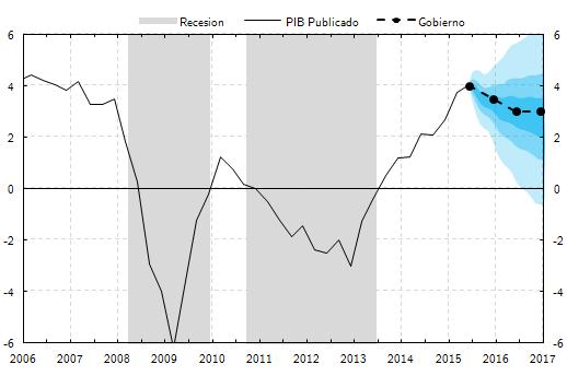 NeG Visual y Básico: proyecciones económicas y su incertidumbre