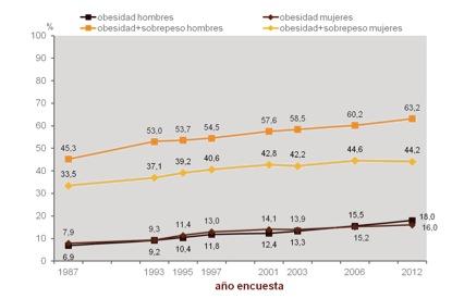 Evolución de la obesidad en España - Encuesta Nacional de Salud