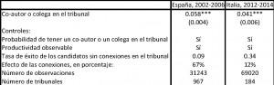 Favoritismo en las pruebas de habilitación: España (2002-2006) e Italia (2012-2014)