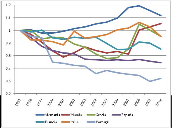 Depósitos y préstamos en la Eurozona: Un apunte