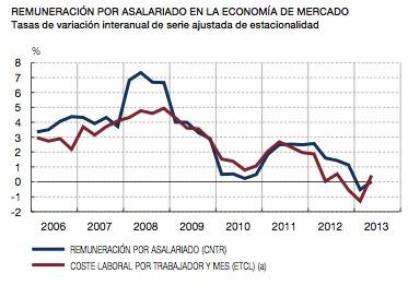 Más sobre el ajuste de salarios