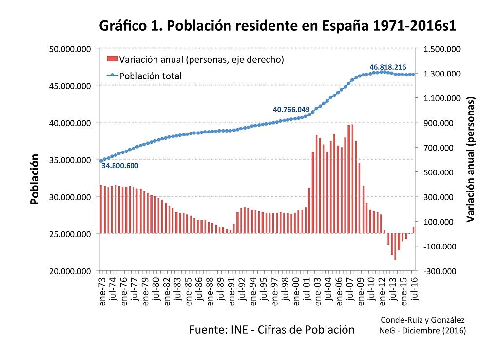 Demografía: presente y futuro