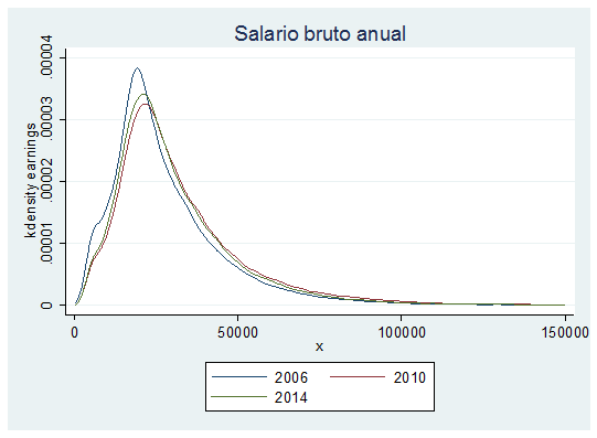 NeG Visual y Básico: Apuntes sobre la distribución salarial