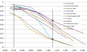 Salud, mortalidad y participación en edades avanzadas (II)