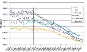 Salud, mortalidad y participación en edades avanzadas (I)
