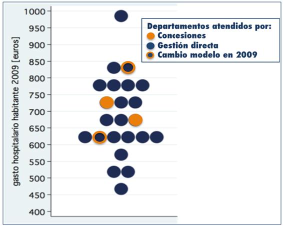 Eficiencia en la gestión hospitalaria pública: directa vs privada por concesión