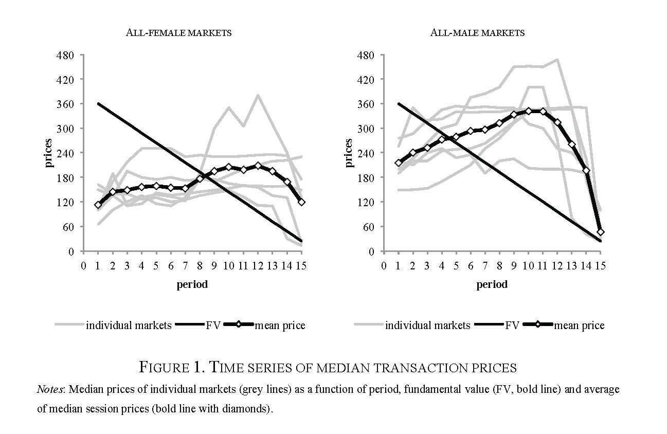 El exceso de testosterona puede provocar burbujas financieras