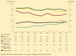Evolución del consumo de bebidas alcohólicas entre los estudiantes de Enseñanzas Secundarias de 14-18 años. España, 1994-2010.