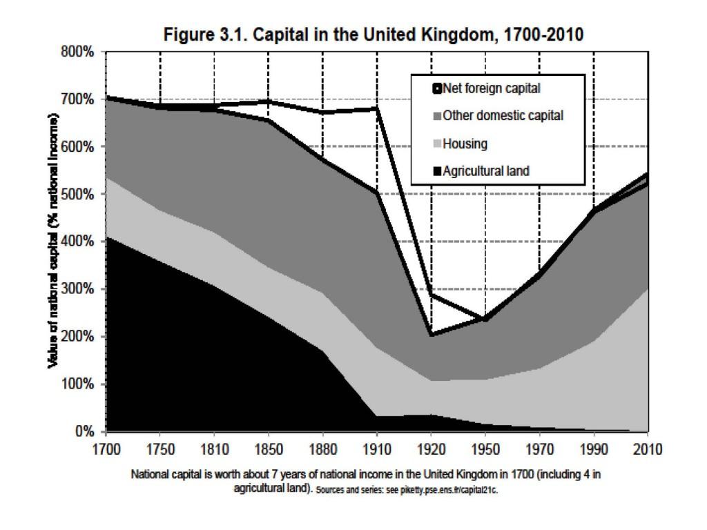El Capital en el siglo XXI
