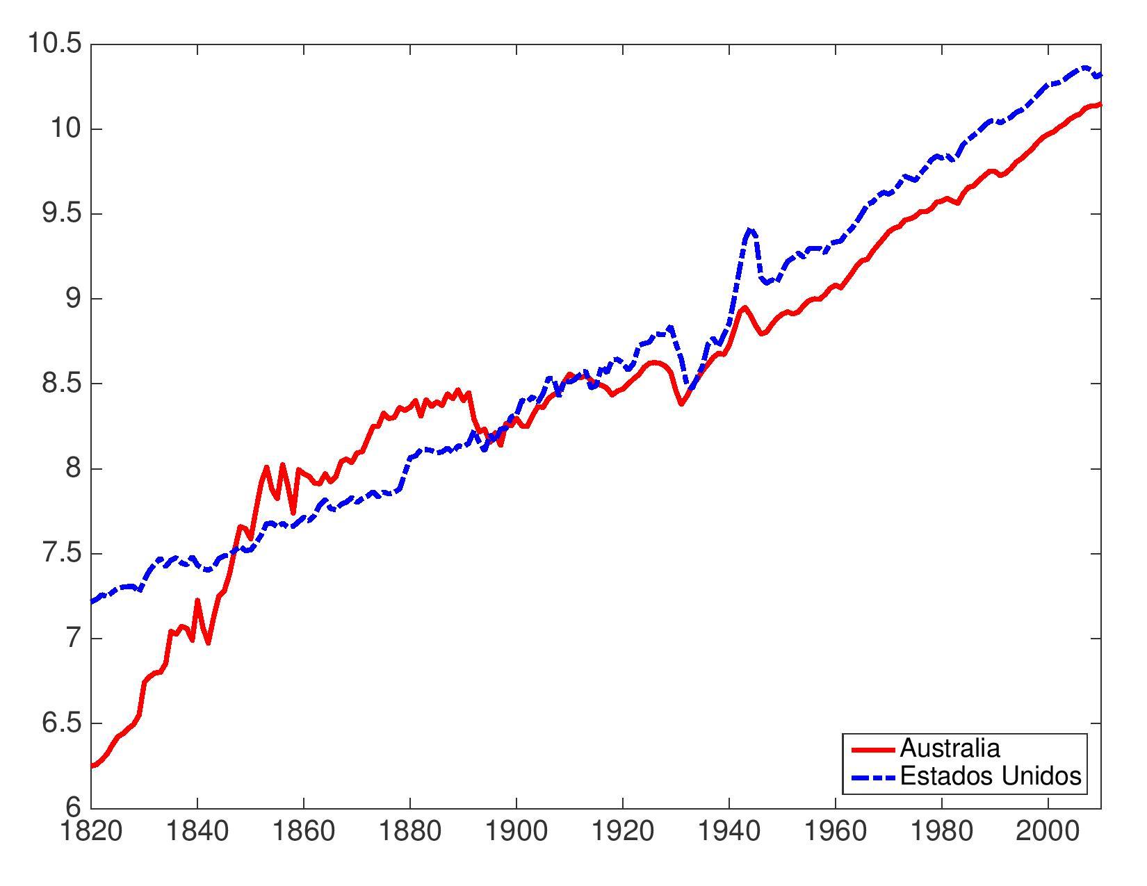 Historia económica de Australia: una guía rápida