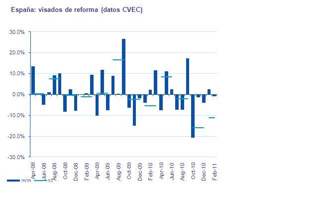 Deducciones Fiscales para las Reformas en la Vivienda