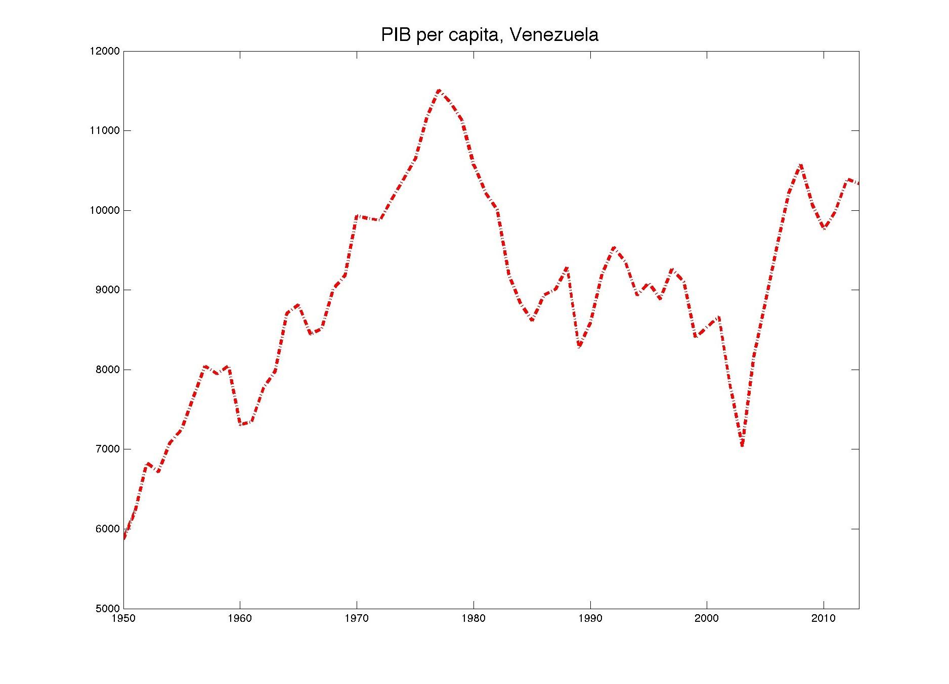 El (Horrible) Crecimiento Económico de Venezuela