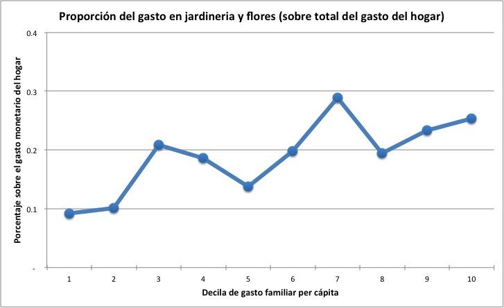 Datos de la Encuesta de Presupuestos Familiares, 2013. Elaboración propia.