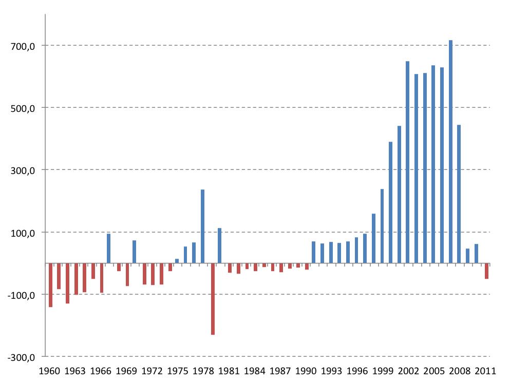 NeG Visual y Básico: Algunos indicadores demográficos