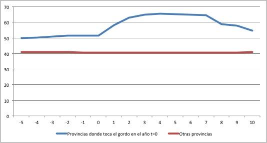 Gasto en lotería de navidad (euros reales per cápita, año base=1995)