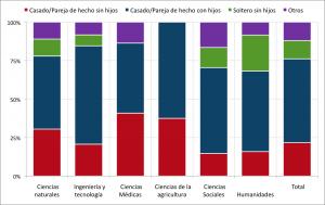 Diferencias de Género en Ciencia en España