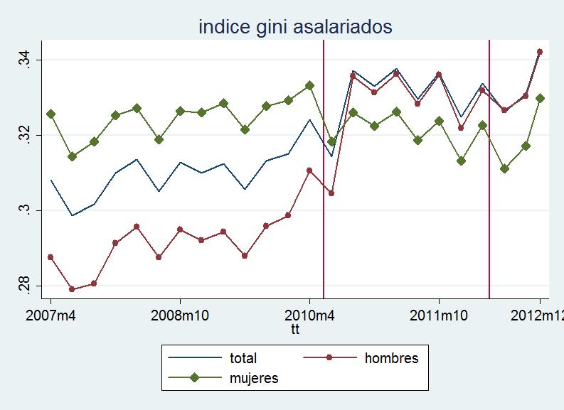 Desigualdad salarial, crisis y reformas: bofetadas para todos, pero por turnos