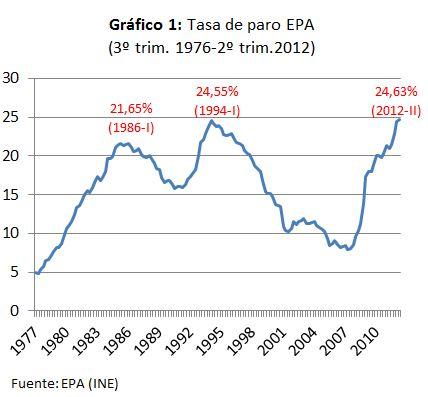 ¿Un nuevo record de la tasa de paro?
