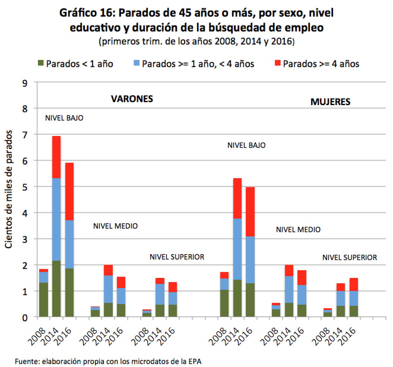 graf16_parados45_nivel educativo