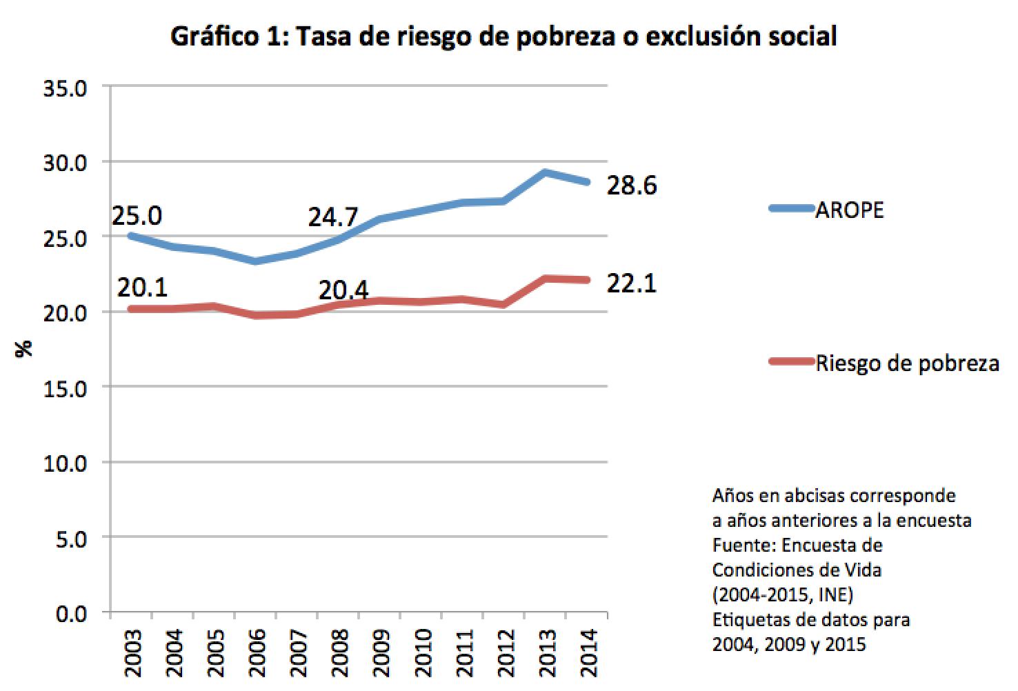 graf1_arope_tasas