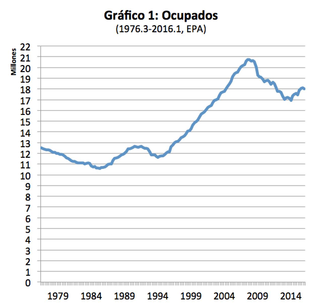 graf1_ocupados