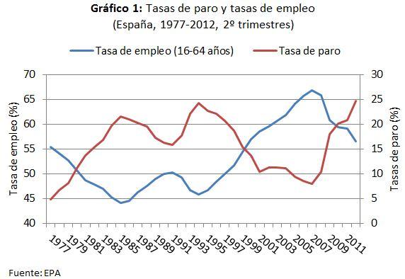¿Un nuevo record de la tasa de paro? (2) Restando dramatismo ...