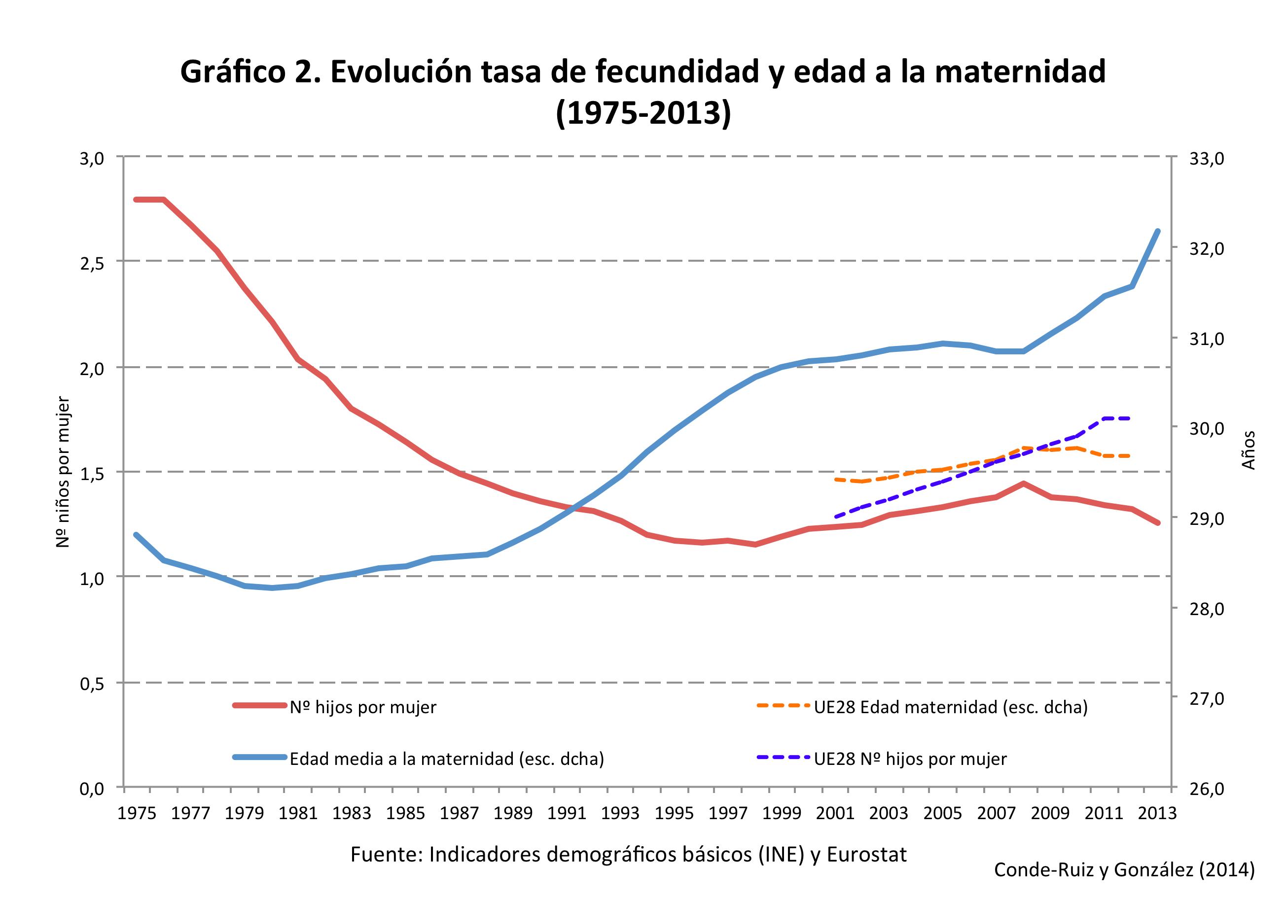 graf2_fecundidad