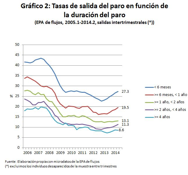 graf2_tasas_Salaridad_pld