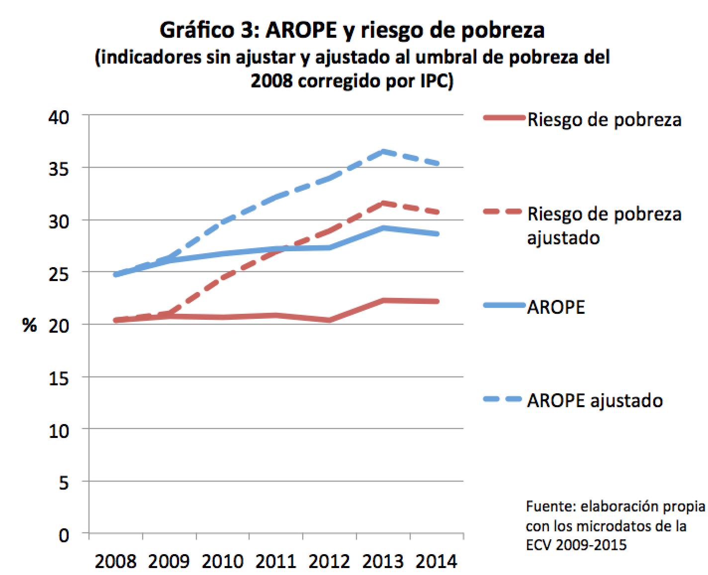 graf3_arope_ajustado