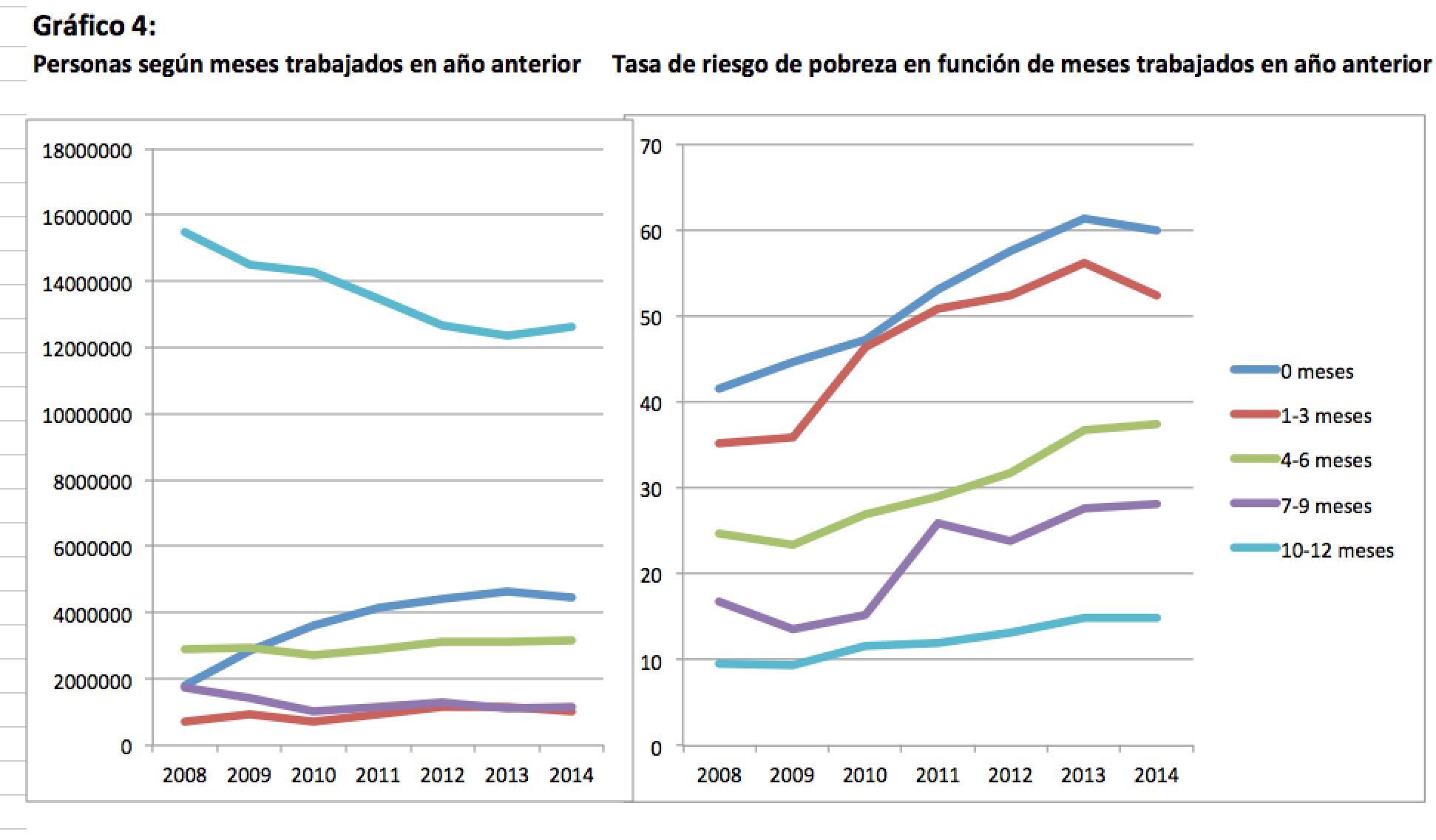 graf4_pobreza-laboral