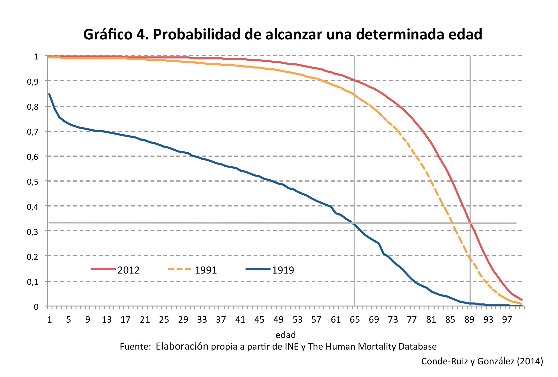 graf4_probedad