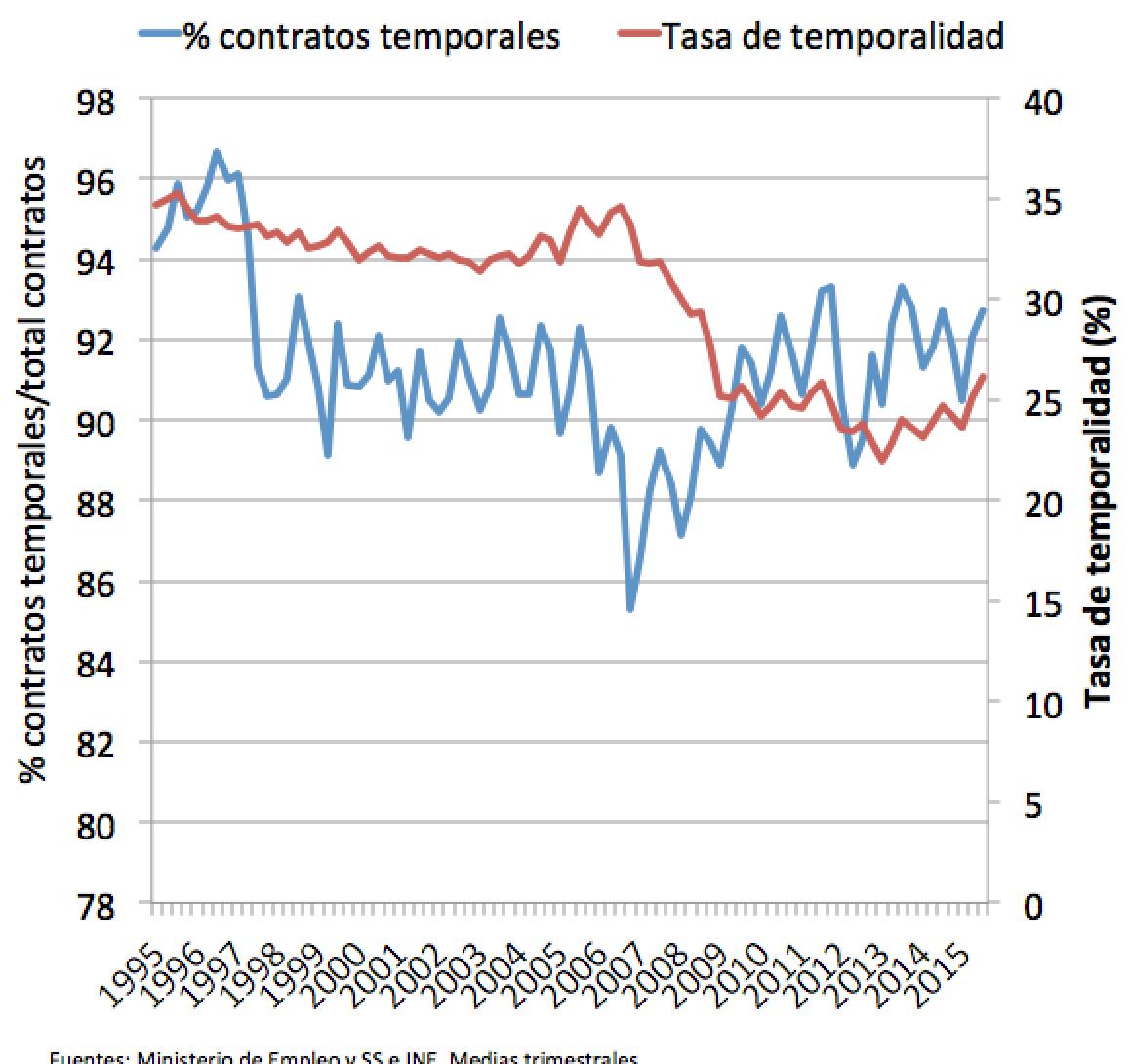 graf_contratos_ttemp