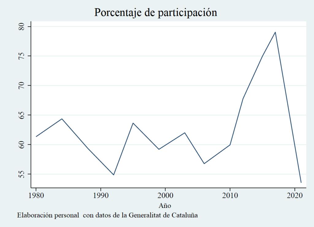 ¿Políticamente sintomático? Los efectos de la COVID-19 en las elecciones catalanas