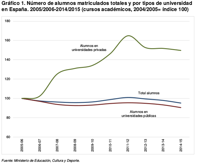 Restringiendo (aún más) la competencia en la educación universitaria