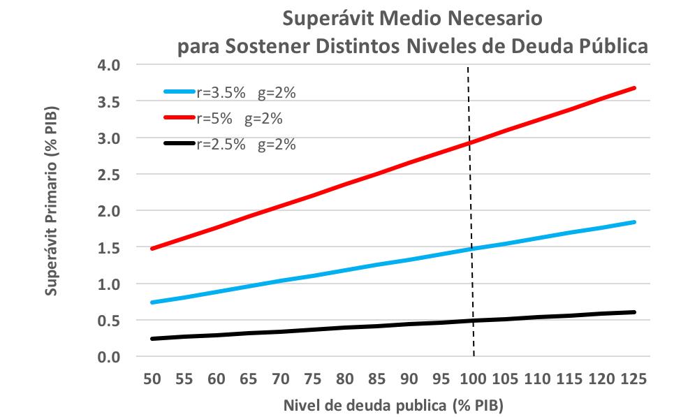 Sobre la Sostenibilidad Fiscal de España